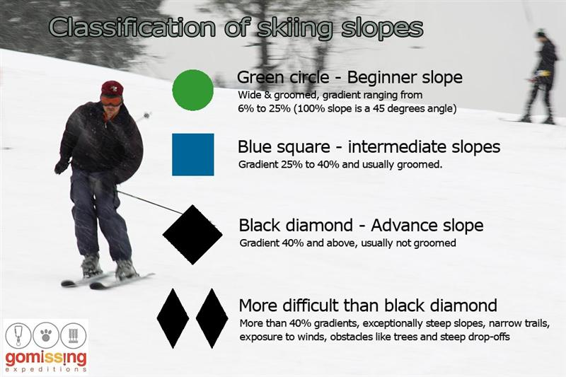 Slopes classification for Skiing